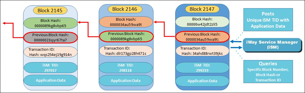 Hyperledger Fabric Components