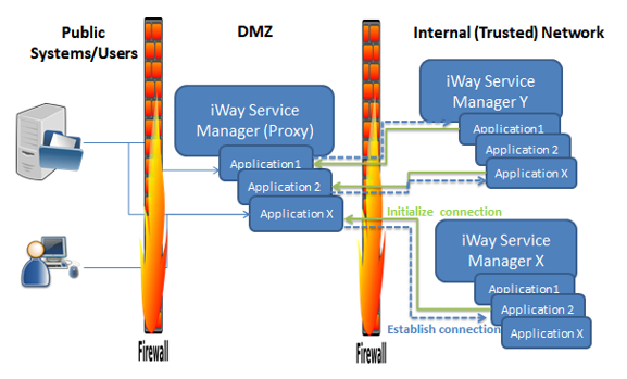 Build and Maintain a Secure Network and Systems